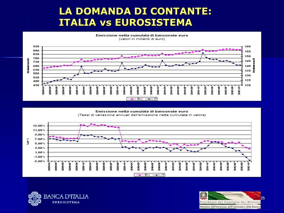 25 LA DOMANDA DI CONTANTE: ITALIA vs EUROSISTEMA