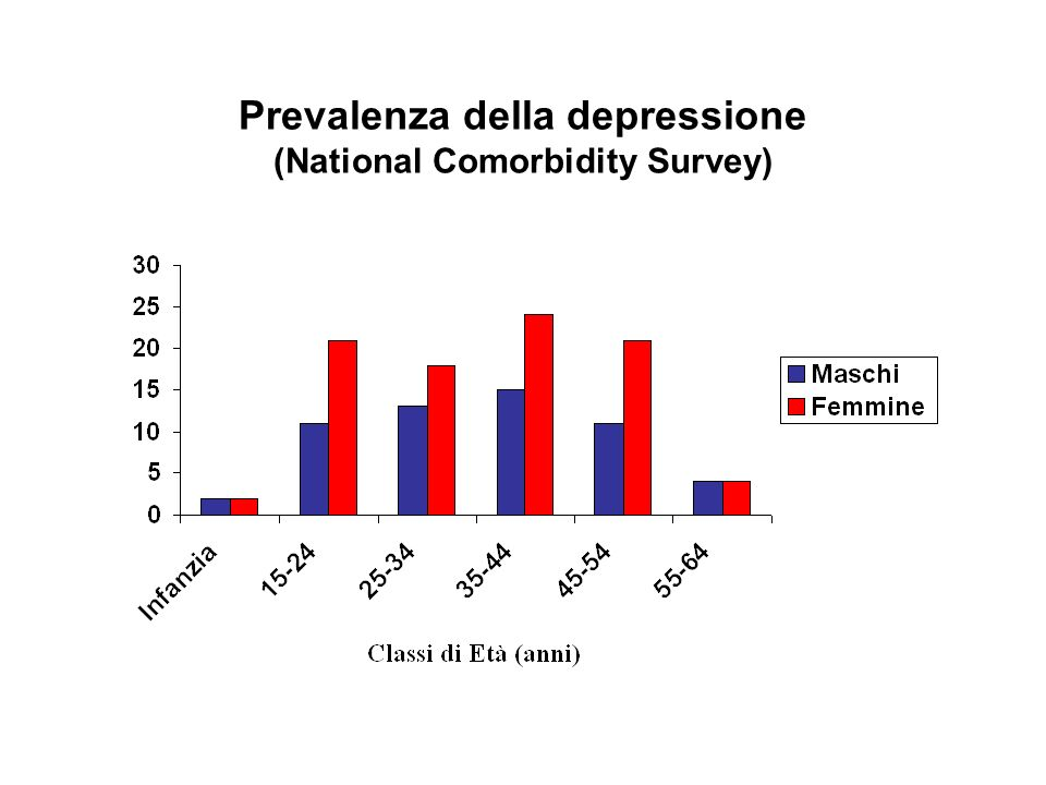 Prevalenza della depressione (National Comorbidity Survey)
