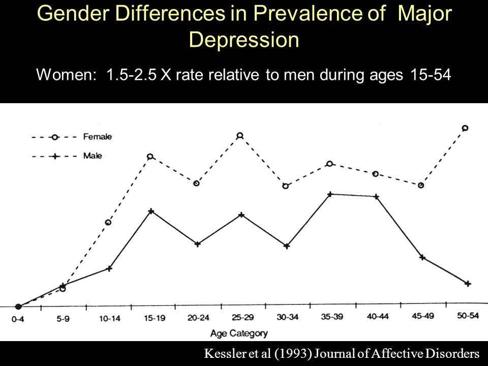 Gender Differences in Prevalence of Major Depression Women: 1.5-2.5 X rate relative to men during ages 15-54 Kessler et al (1993) Journal of Affective