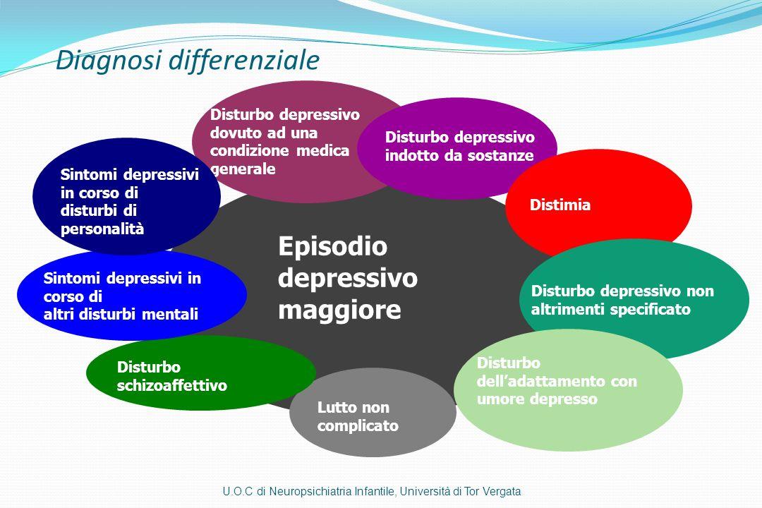 Disturbo depressivo dovuto ad una condizione medica generale Disturbo depressivo indotto da sostanze Distimia Disturbo depressivo non altrimenti speci