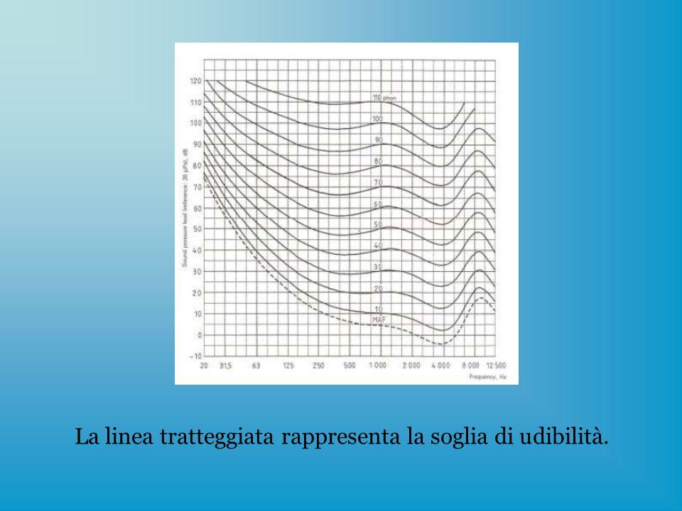 Classificazione generale delle onde: meccaniche, elettromagnetiche, di materia.