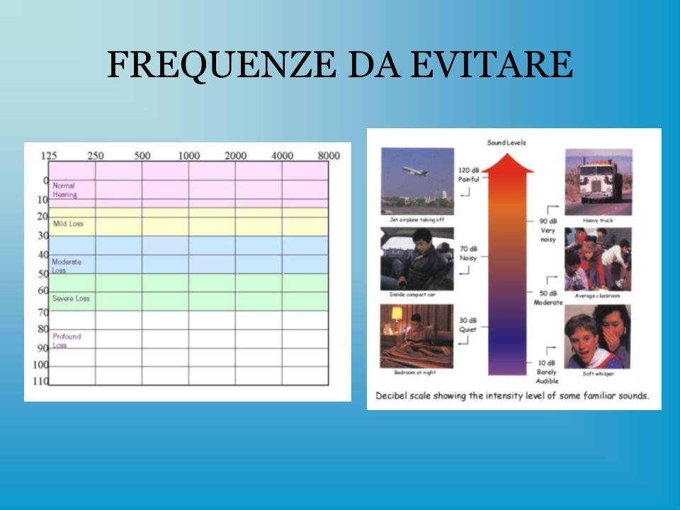 IL FATTO SOCIALE: LA GEOGRAFIA ACUSTICA Lorecchio francese: fra i 1.000 e i 2.000 Hz.