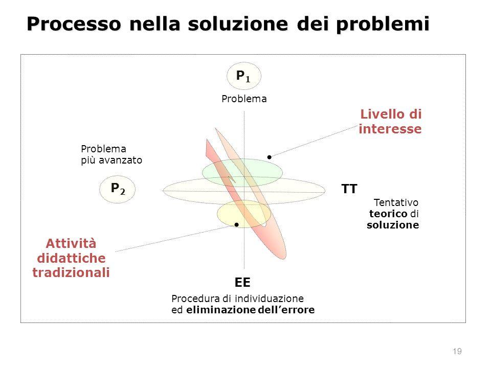 19 Problema Tentativo teorico di soluzione Procedura di individuazione ed eliminazione dellerrore Processo nella soluzione dei problemi P1P1 Problema più avanzato P2P2 TT EE Attività didattiche tradizionali Livello di interesse