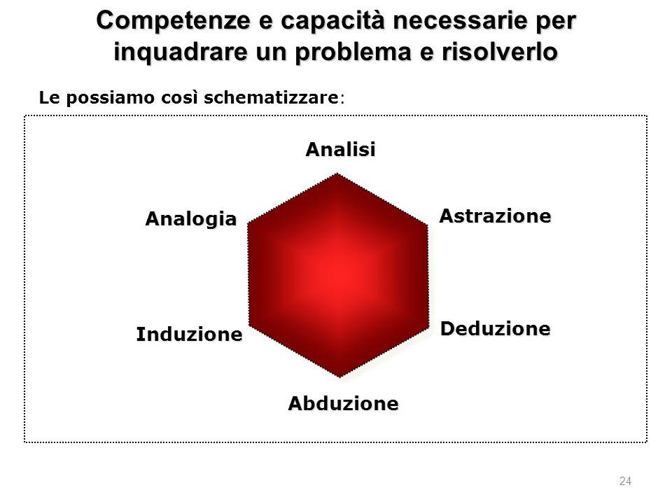 24 Competenze e capacità necessarie per inquadrare un problema e risolverlo Analogia Le possiamo così schematizzare: Analisi Astrazione Deduzione Abduzione Induzione