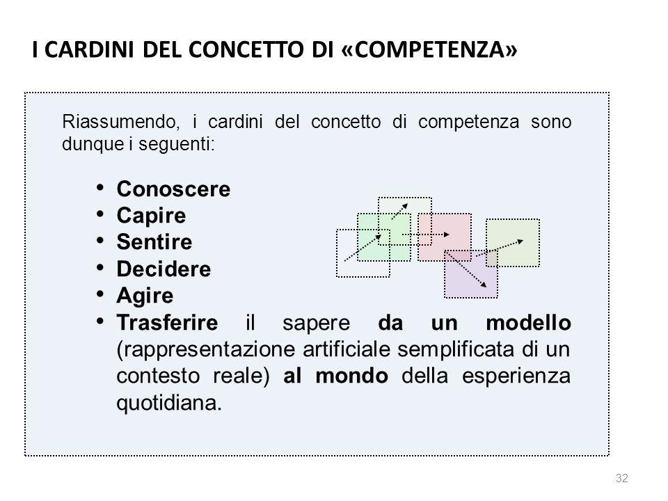 32 Riassumendo, i cardini del concetto di competenza sono dunque i seguenti: Conoscere Capire Sentire Decidere Agire Trasferire il sapere da un modell