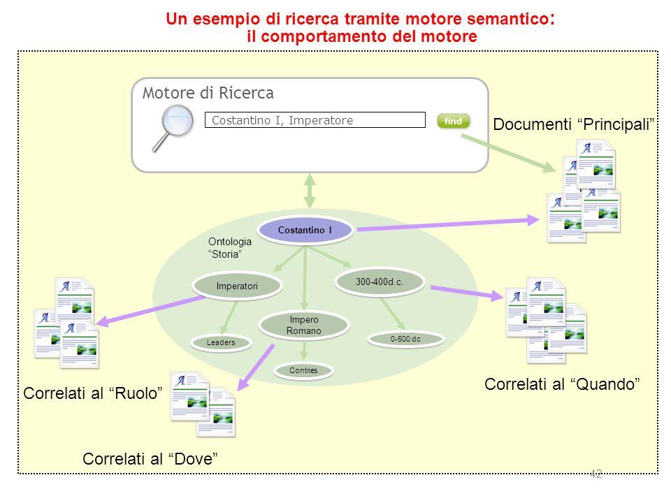 42 Un esempio di ricerca tramite motore semantico : il comportamento del motore Motore di Ricerca Costantino I, Imperatore Leaders Impero Romano Contries 0-500 dc Ontologia Storia 300-400d.c.