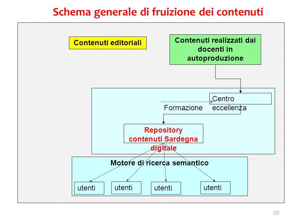 50 Motore di ricerca semantico Formazione Schema generale di fruizione dei contenuti Contenuti editoriali Contenuti realizzati dai docenti in autoprod