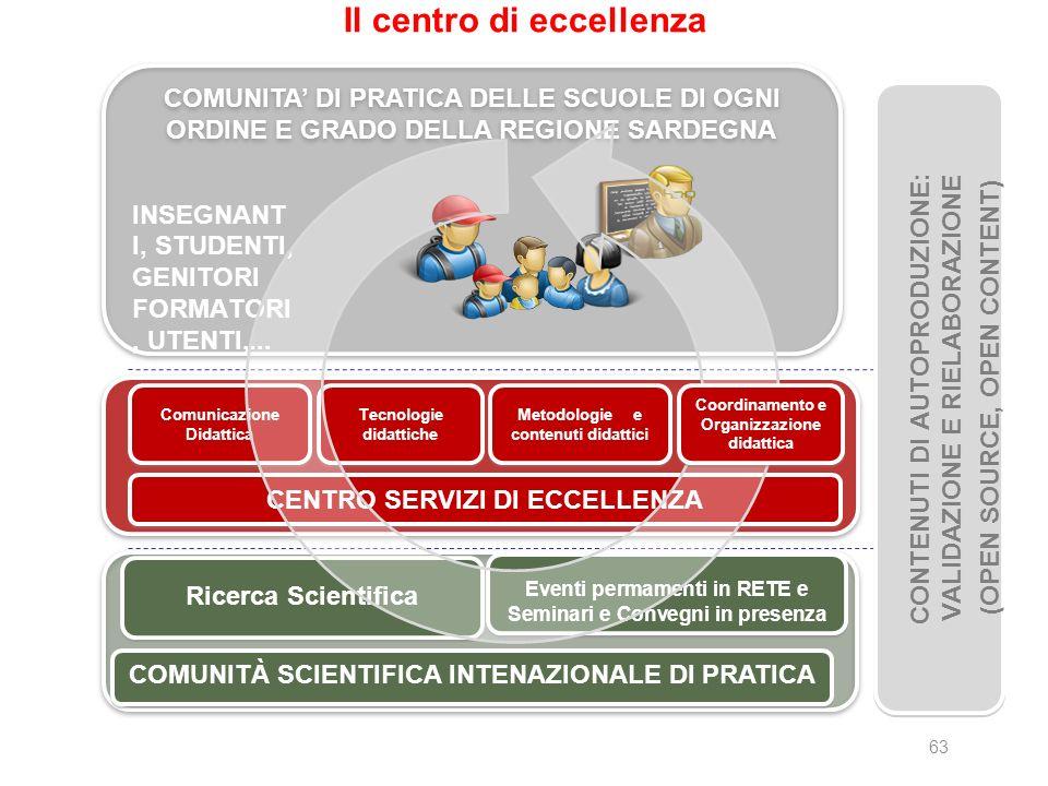 63 Il centro di eccellenza COMUNITA DI PRATICA DELLE SCUOLE DI OGNI ORDINE E GRADO DELLA REGIONE SARDEGNA Comunicazione Didattica Tecnologie didattich