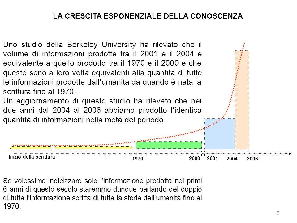 8 LA CRESCITA ESPONENZIALE DELLA CONOSCENZA Uno studio della Berkeley University ha rilevato che il volume di informazioni prodotte tra il 2001 e il 2004 è equivalente a quello prodotto tra il 1970 e il 2000 e che queste sono a loro volta equivalenti alla quantità di tutte le informazioni prodotte dallumanità da quando è nata la scrittura fino al 1970.
