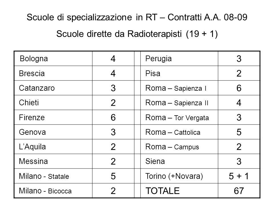 Scuole di specializzazione in RT – Contratti A.A. 08-09 Scuole dirette da Radioterapisti (19 + 1) Bologna 4 Perugia 3 Brescia 4 Pisa 2 Catanzaro 3 Rom