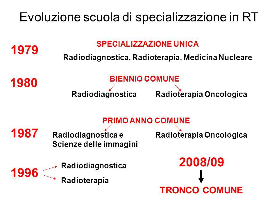 Evoluzione scuola di specializzazione in RT SPECIALIZZAZIONE UNICA Radiodiagnostica, Radioterapia, Medicina Nucleare RadiodiagnosticaRadioterapia Onco