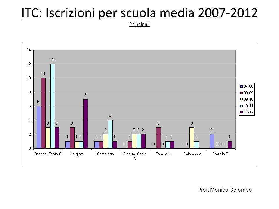 ITC: Iscrizioni per scuola media 2007-2012 Principali Prof. Monica Colombo