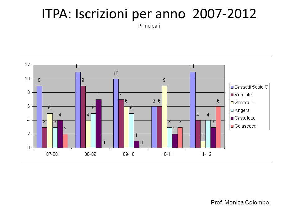 ITPA: Iscrizioni per anno 2007-2012 Principali Prof. Monica Colombo