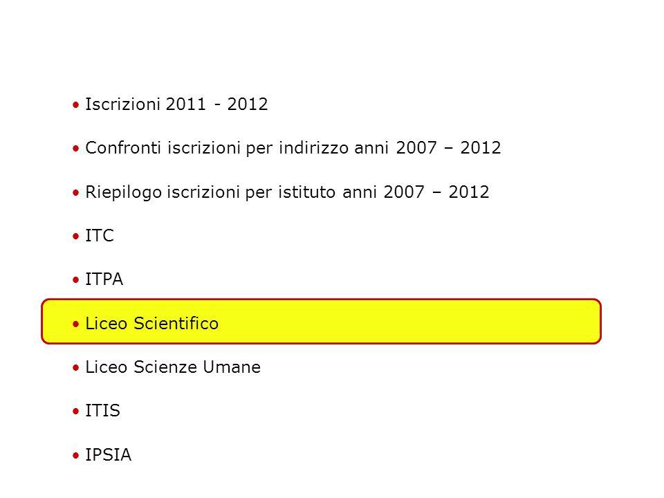 Iscrizioni 2011 - 2012 Confronti iscrizioni per indirizzo anni 2007 – 2012 Riepilogo iscrizioni per istituto anni 2007 – 2012 ITC ITPA Liceo Scientifico Liceo Scienze Umane ITIS IPSIA