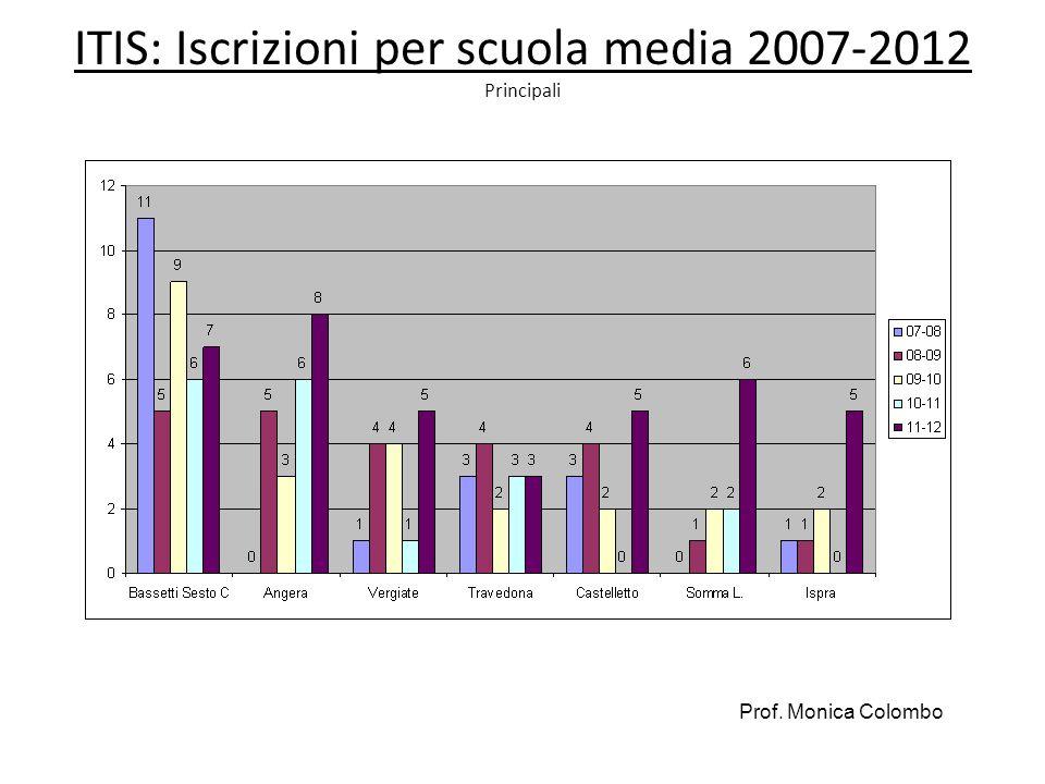ITIS: Iscrizioni per scuola media 2007-2012 Principali Prof. Monica Colombo