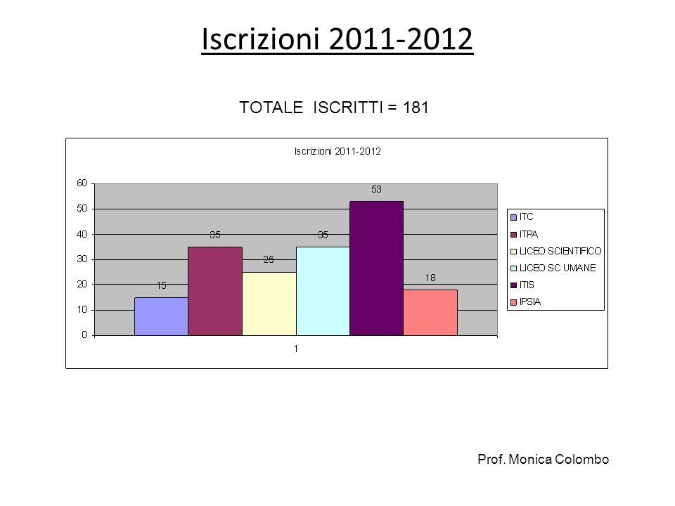 Iscrizioni 2011-2012 TOTALE ISCRITTI = 181 Prof. Monica Colombo