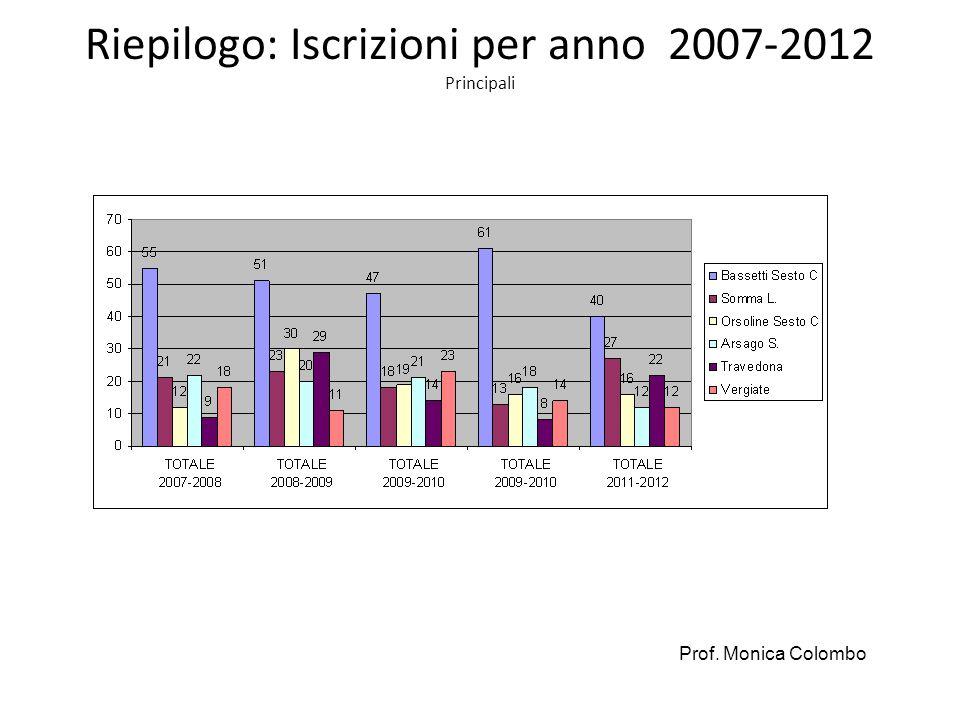 Riepilogo: Iscrizioni per anno 2007-2012 Principali Prof. Monica Colombo
