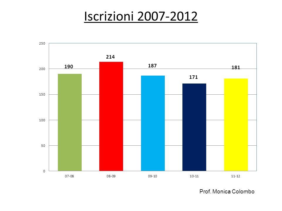 ITIS: Iscrizioni per anno 2007-2012 Principali Prof. Monica Colombo