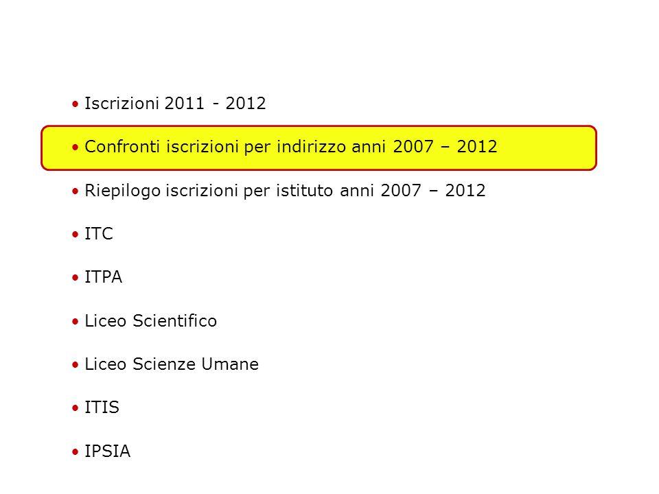 ITPA: Iscrizioni per scuola media 2007-2012 Principali Prof. Monica Colombo