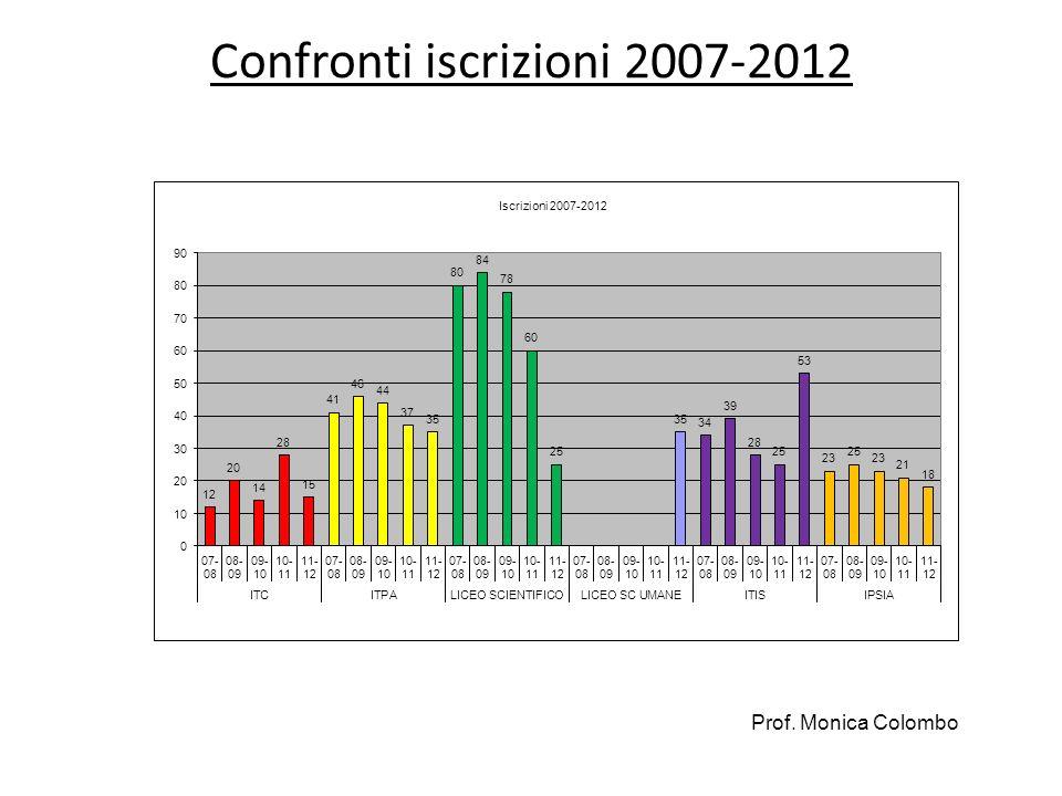 Confronti iscrizioni 2007-2012 Prof. Monica Colombo