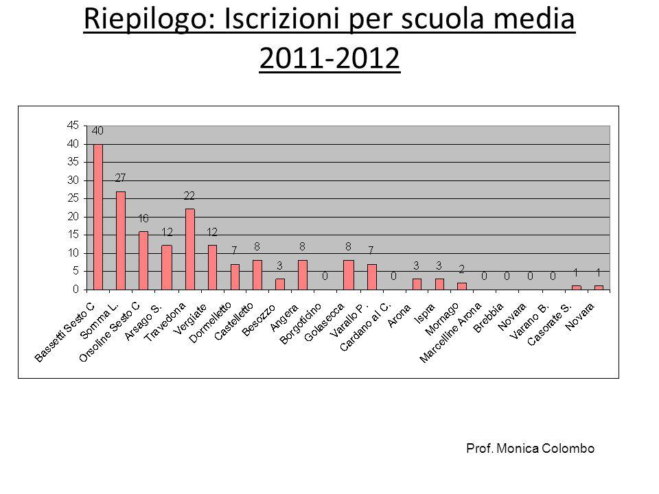 Riepilogo: Iscrizioni per scuola media 2011-2012 Prof. Monica Colombo
