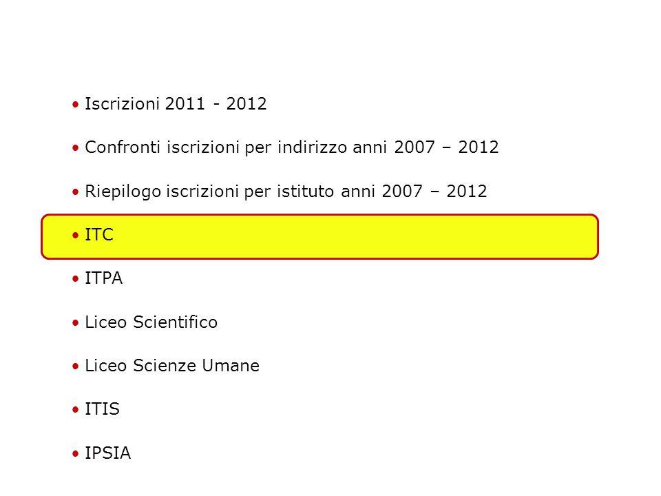 IPSIA: Iscrizioni per scuola media 2007-2012 Principali Prof. Monica Colombo
