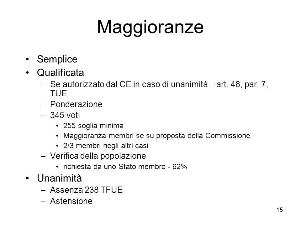 15 Maggioranze Semplice Qualificata –Se autorizzato dal CE in caso di unanimità – art. 48, par. 7, TUE –Ponderazione –345 voti 255 soglia minima Maggi