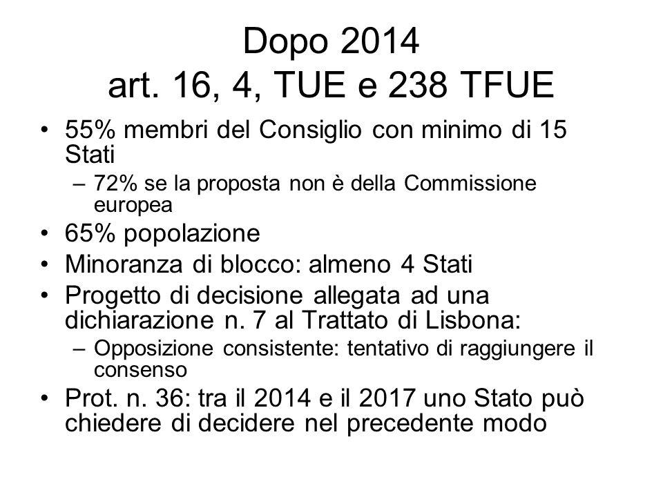 Dopo 2014 art. 16, 4, TUE e 238 TFUE 55% membri del Consiglio con minimo di 15 Stati –72% se la proposta non è della Commissione europea 65% popolazio