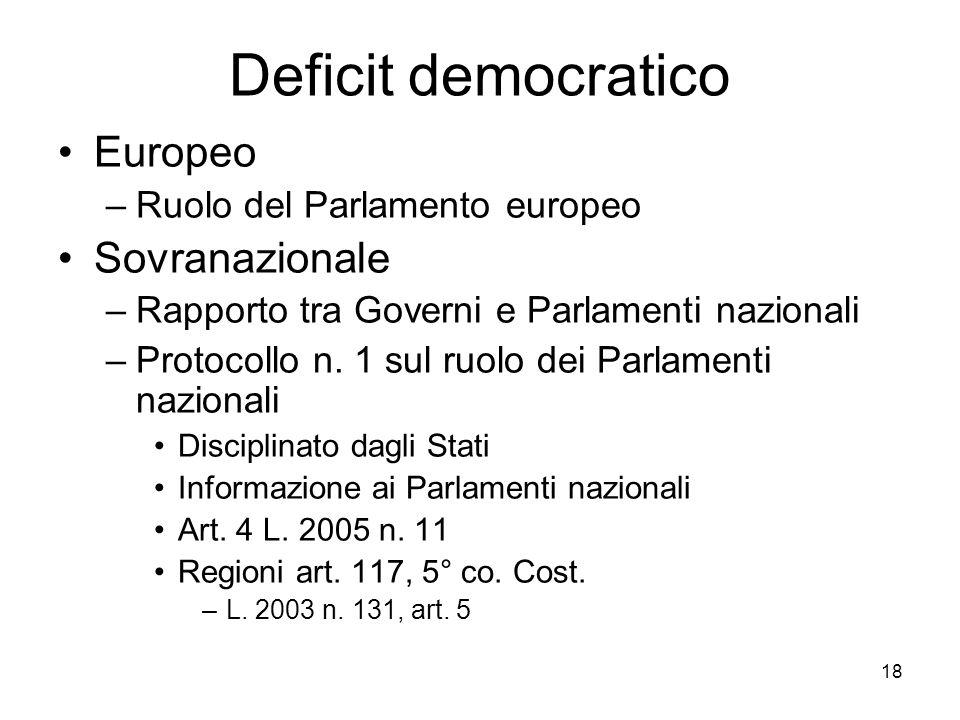 18 Deficit democratico Europeo –Ruolo del Parlamento europeo Sovranazionale –Rapporto tra Governi e Parlamenti nazionali –Protocollo n. 1 sul ruolo de