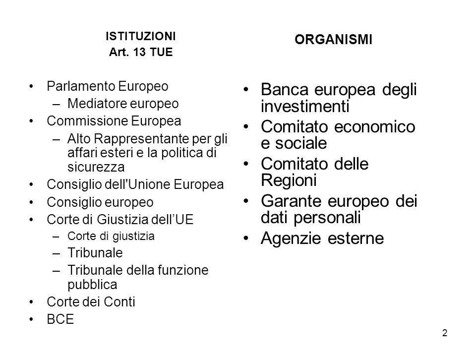 2 ISTITUZIONI Art. 13 TUE Parlamento Europeo –Mediatore europeo Commissione Europea –Alto Rappresentante per gli affari esteri e la politica di sicure