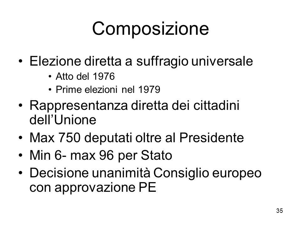 35 Composizione Elezione diretta a suffragio universale Atto del 1976 Prime elezioni nel 1979 Rappresentanza diretta dei cittadini dellUnione Max 750