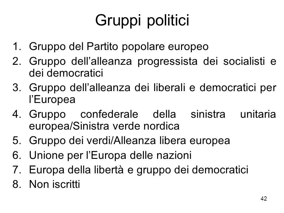 42 Gruppi politici 1.Gruppo del Partito popolare europeo 2.Gruppo dellalleanza progressista dei socialisti e dei democratici 3.Gruppo dellalleanza dei