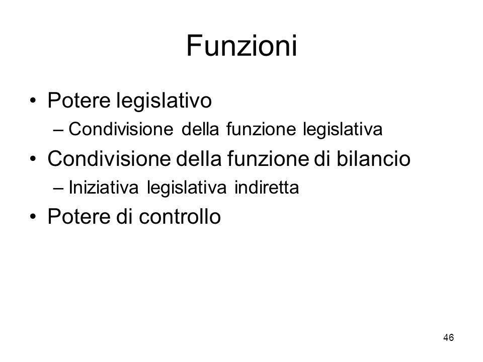 46 Funzioni Potere legislativo –Condivisione della funzione legislativa Condivisione della funzione di bilancio –Iniziativa legislativa indiretta Pote