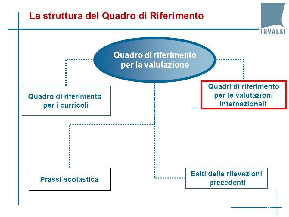 La struttura del Quadro di Riferimento Quadro di riferimento per la valutazione Quadro di riferimento per i curricoli Quadri di riferimento per le val