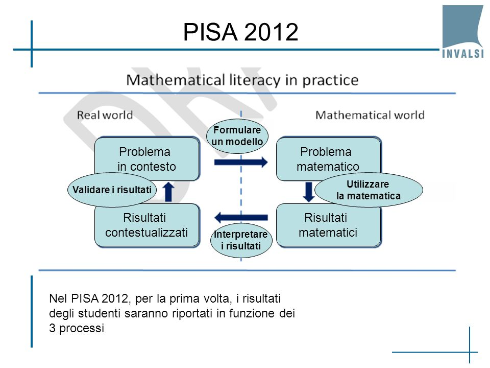 PISA 2012 Problema in contesto Problema matematico Risultati matematici Risultati contestualizzati Formulare un modello Utilizzare la matematica Interpretare i risultati Validare i risultati Nel PISA 2012, per la prima volta, i risultati degli studenti saranno riportati in funzione dei 3 processi