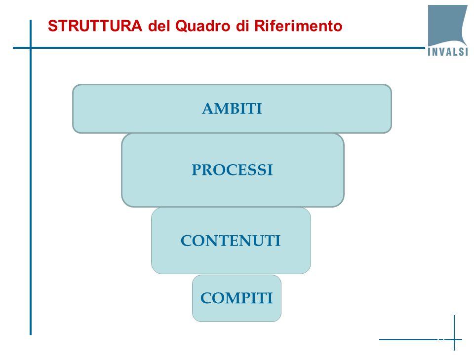 STRUTTURA del Quadro di Riferimento PROCESSI CONTENUTI AMBITI COMPITI 27