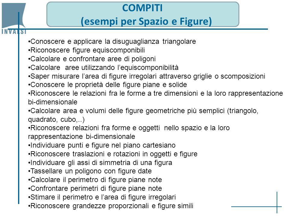 COMPITI (esempi per Spazio e Figure) Conoscere e applicare la disuguaglianza triangolare Riconoscere figure equiscomponibili Calcolare e confrontare a