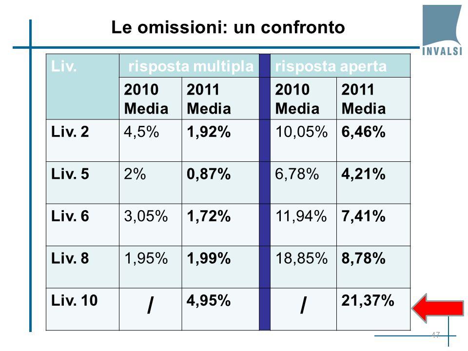 47 Le omissioni: un confronto Liv. risposta multiplarisposta aperta 2010 Media 2011 Media 2010 Media 2011 Media Liv. 24,5%1,92%10,05%6,46% Liv. 52%0,8