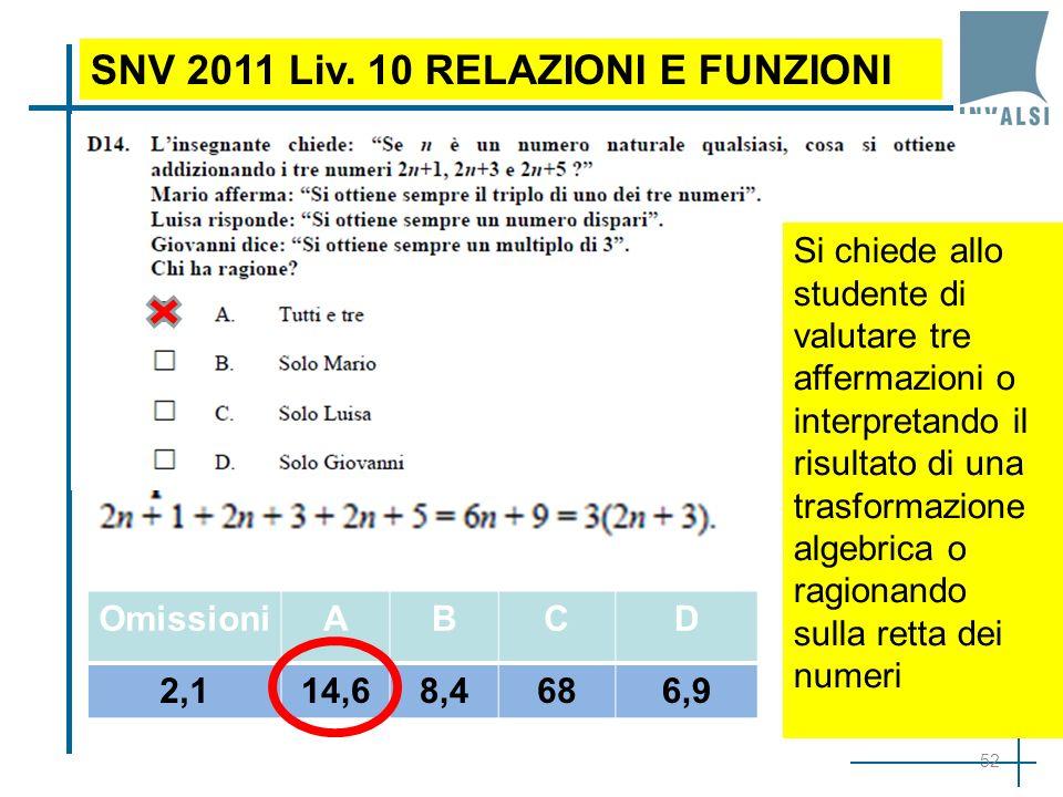52 SNV 2011 Liv. 10 RELAZIONI E FUNZIONI OmissioniABCD 2,114,68,4686,9 Si chiede allo studente di valutare tre affermazioni o interpretando il risulta