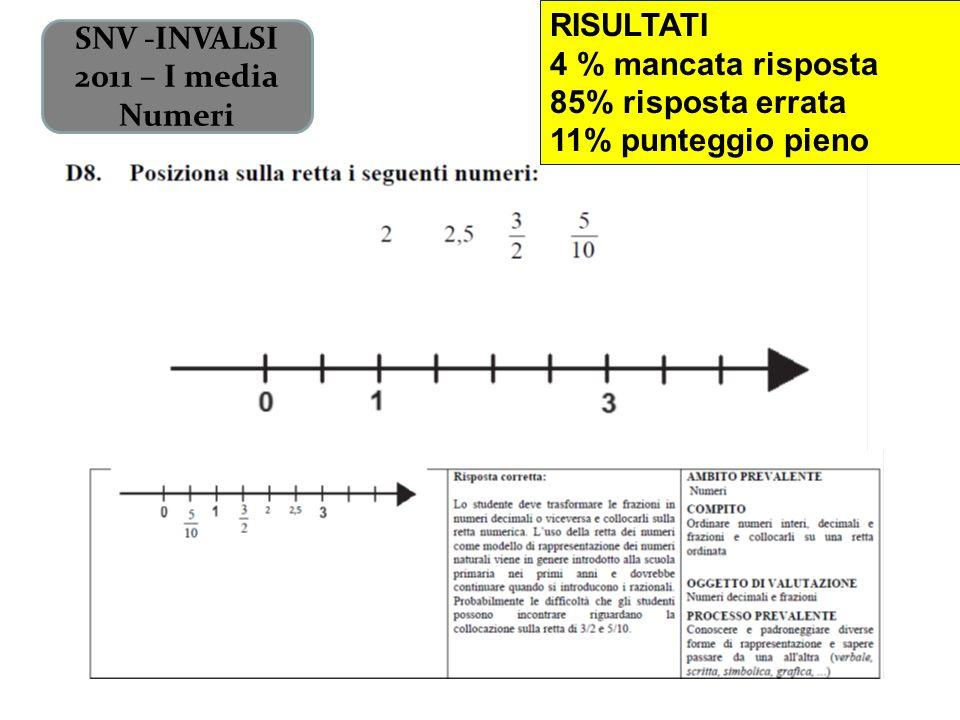 SNV -INVALSI 2011 – I media Numeri RISULTATI 4 % mancata risposta 85% risposta errata 11% punteggio pieno
