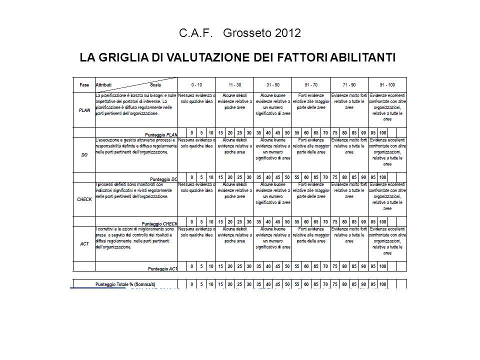 C.A.F. Grosseto 2012 LA GRIGLIA DI VALUTAZIONE DEI FATTORI ABILITANTI