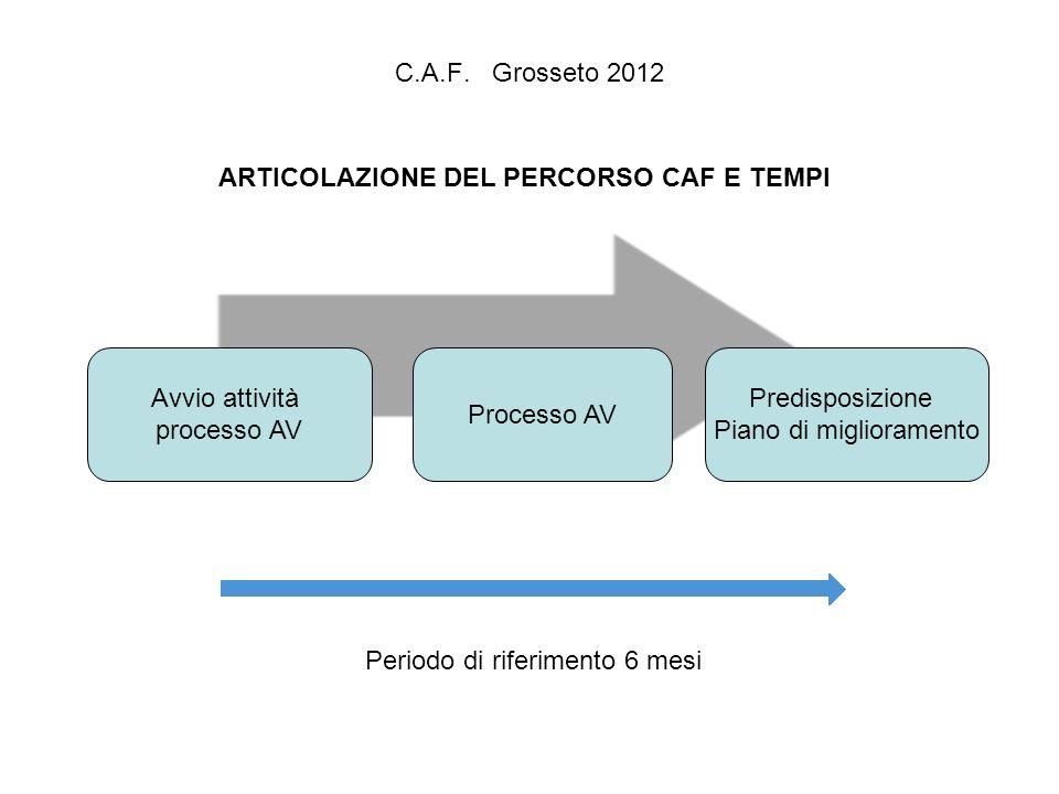 C.A.F. Grosseto 2012 ARTICOLAZIONE DEL PERCORSO CAF E TEMPI Avvio attività processo AV Processo AV Predisposizione Piano di miglioramento Periodo di r