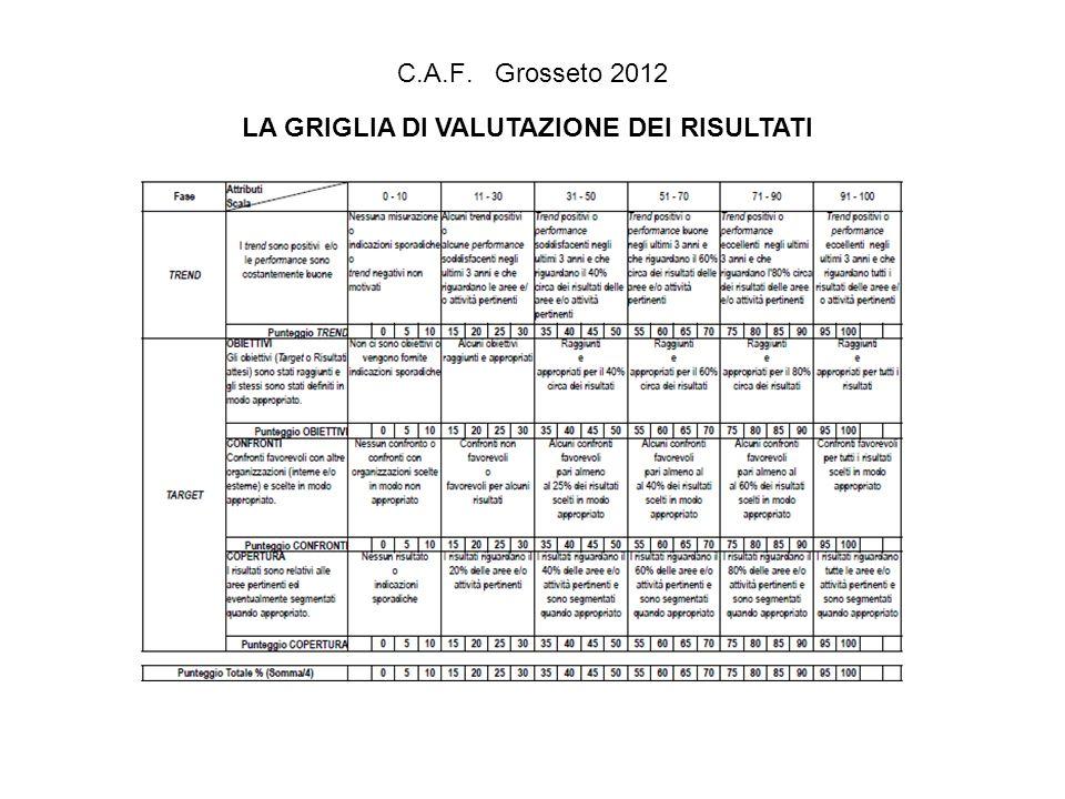 C.A.F. Grosseto 2012 LA GRIGLIA DI VALUTAZIONE DEI RISULTATI