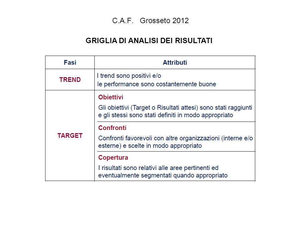 C.A.F. Grosseto 2012 GRIGLIA DI ANALISI DEI RISULTATI