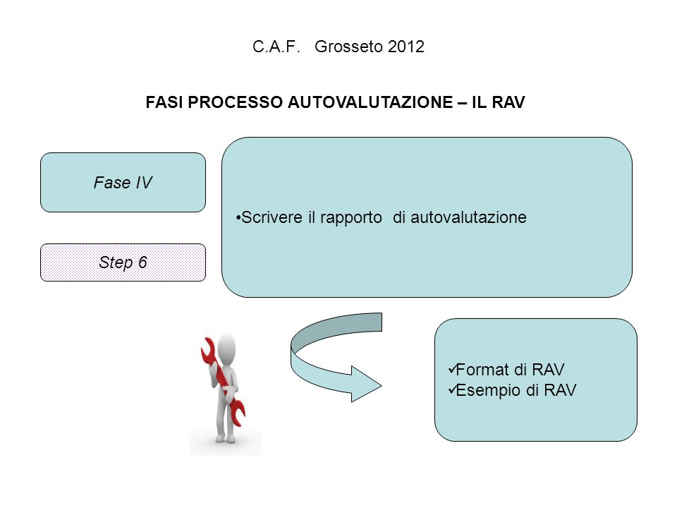 C.A.F. Grosseto 2012 FASI PROCESSO AUTOVALUTAZIONE – IL RAV Fase IV Scrivere il rapporto di autovalutazione Format di RAV Esempio di RAV Step 6