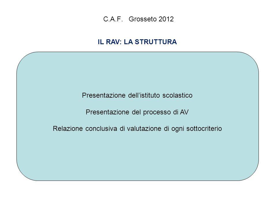 C.A.F. Grosseto 2012 IL RAV: LA STRUTTURA Presentazione dellistituto scolastico Presentazione del processo di AV Relazione conclusiva di valutazione d