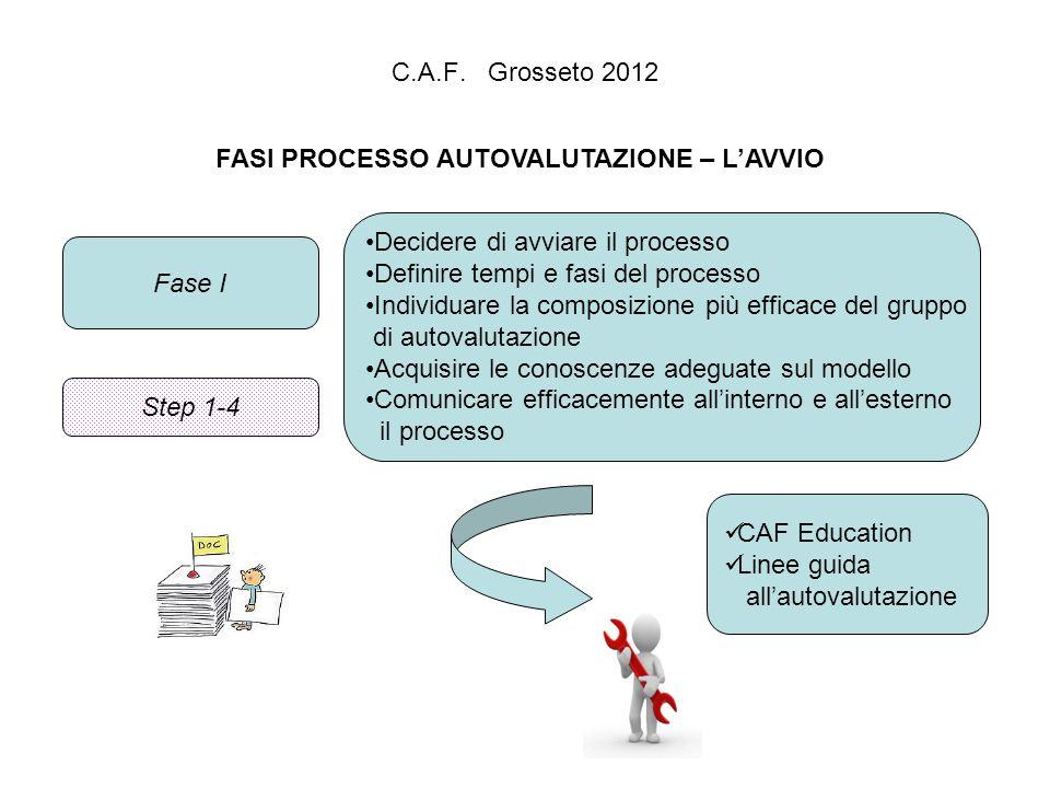 C.A.F. Grosseto 2012 FASI PROCESSO AUTOVALUTAZIONE – LAVVIO Fase I Decidere di avviare il processo Definire tempi e fasi del processo Individuare la c