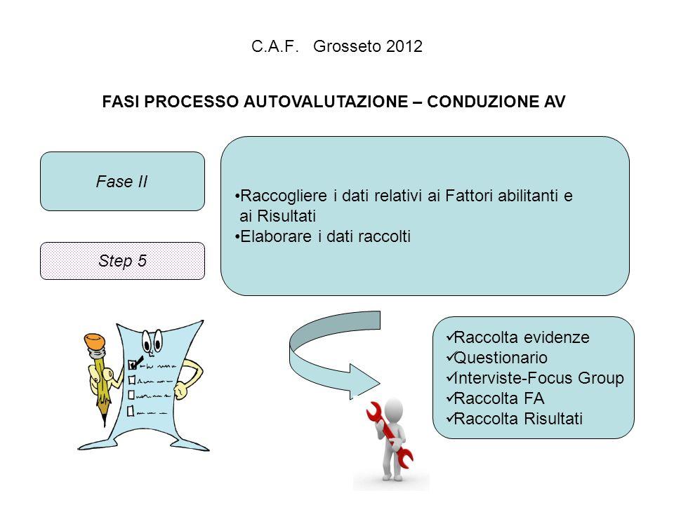C.A.F. Grosseto 2012 FASI PROCESSO AUTOVALUTAZIONE – CONDUZIONE AV Fase II Raccogliere i dati relativi ai Fattori abilitanti e ai Risultati Elaborare