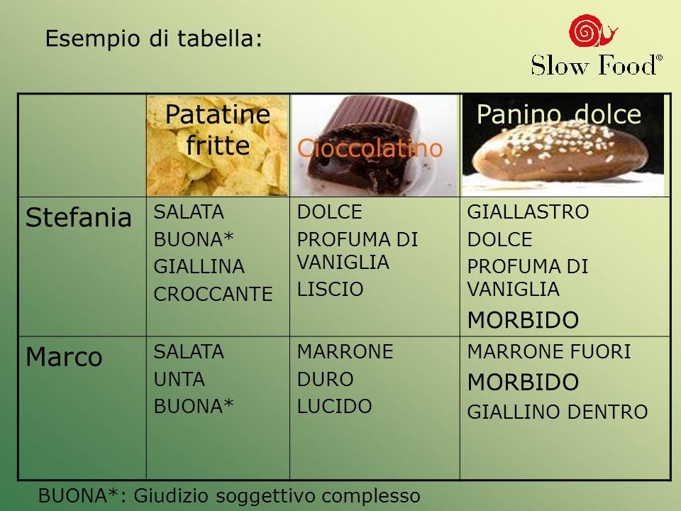 Esempio di tabella: BUONA*: Giudizio soggettivo complesso Patatine fritte Cioccolatino Panino dolce Stefania SALATA BUONA* GIALLINA CROCCANTE DOLCE PROFUMA DI VANIGLIA LISCIO GIALLASTRO DOLCE PROFUMA DI VANIGLIA MORBIDO Marco SALATA UNTA BUONA* MARRONE DURO LUCIDO MARRONE FUORI MORBIDO GIALLINO DENTRO