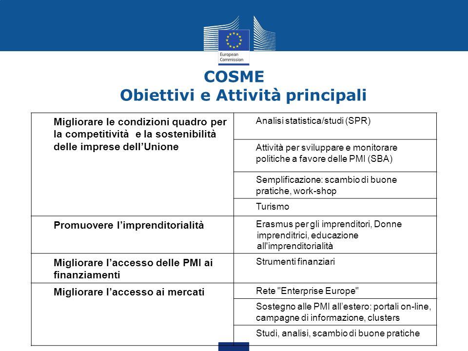 COSME Obiettivi e Attività principali Migliorare le condizioni quadro per la competitività e la sostenibilità delle imprese dellUnione Analisi statist